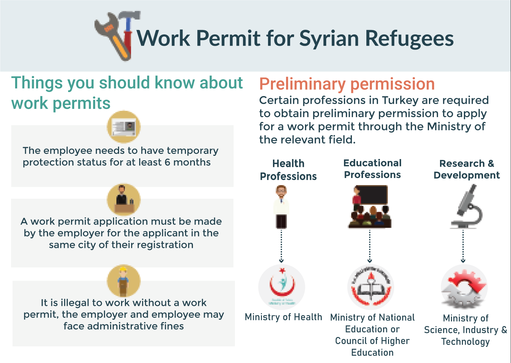 Employee work permit application work without a work permit, the employer Certain professions in Turkey are required to obtain preliminary permission to apply for a work permit through the Ministry of the relevant field.