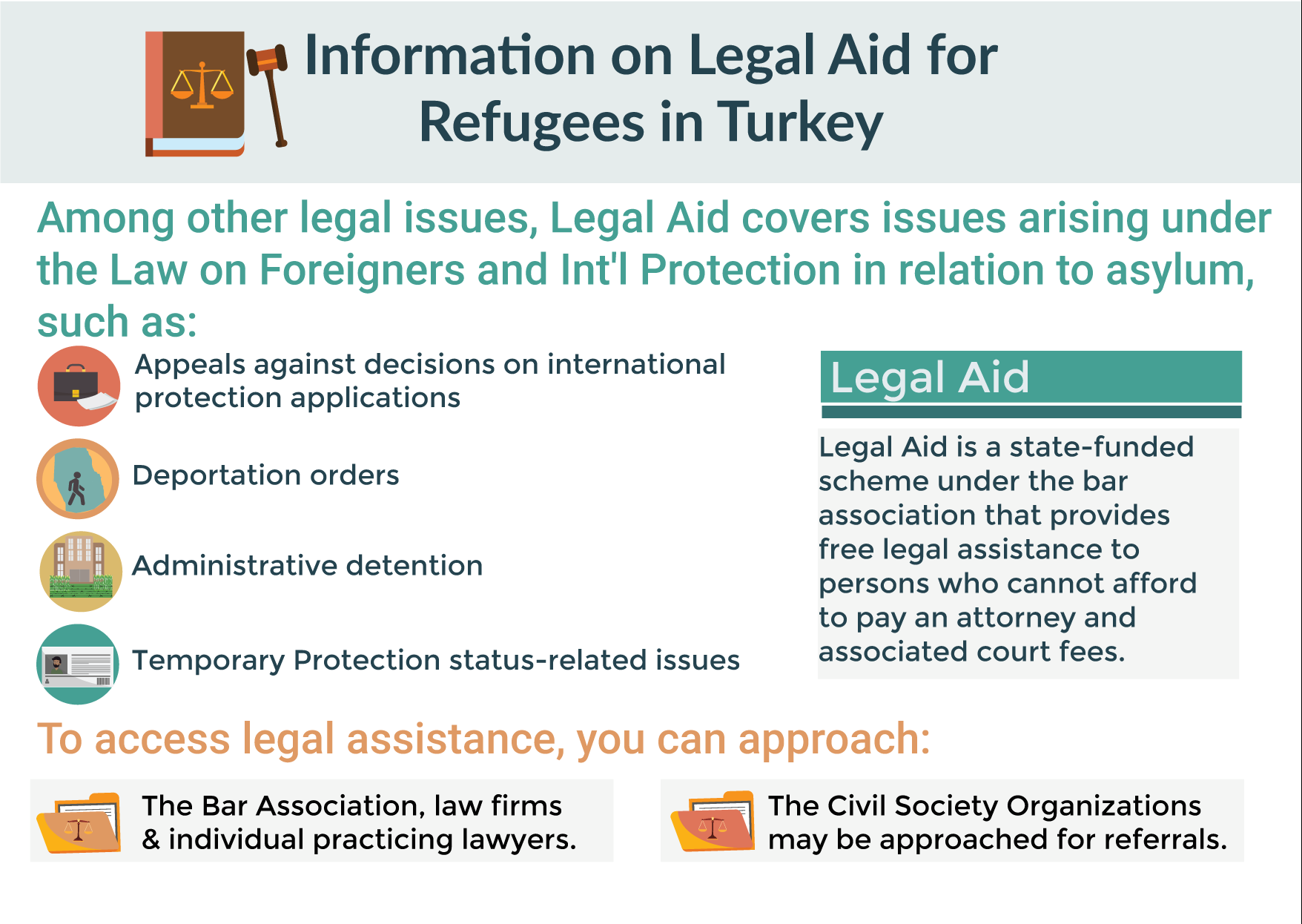 legal issues, Legal Aid (Adli Yardım) asylum Appeals against decisions on international protection applications Deportation orders Administrative detention Temporary Protection status-related issues Legal Aid is a state-funded scheme under the bar association that provides free legal assistance to persons who cannot afford to pay an attorney and associated court fees. The Bar Association Civil Society Organizations may be approached for referrals.
